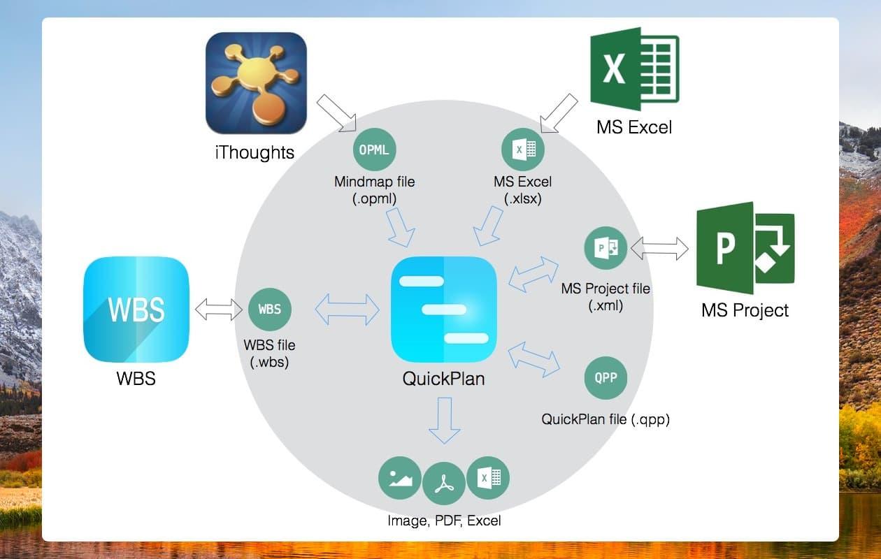 FAQ | QuickPlan